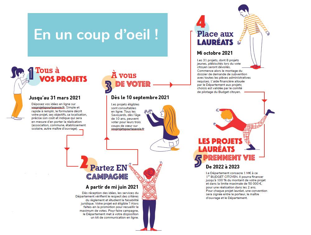 1er Budget citoyen de la Savoie : Proposez vos idées ! - Savoie.fr